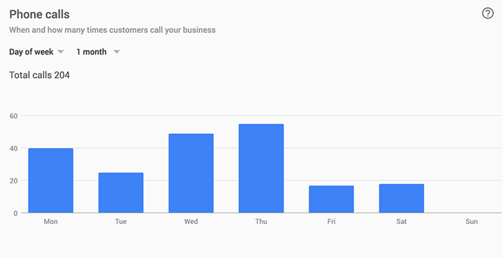 Google provides details on days and times the local business is phoned.